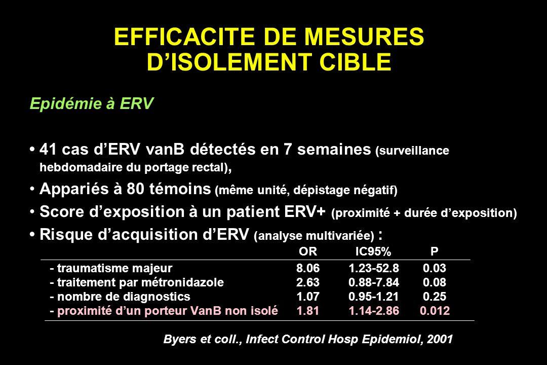 EFFICACITE DE MESURES DISOLEMENT CIBLE Epidémie à ERV 41 cas dERV vanB détectés en 7 semaines (surveillance hebdomadaire du portage rectal), Appariés