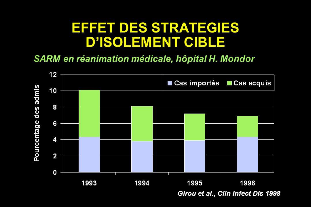 EFFET DES STRATEGIES DISOLEMENT CIBLE SARM en réanimation médicale, hôpital H. Mondor Girou et al., Clin Infect Dis 1998
