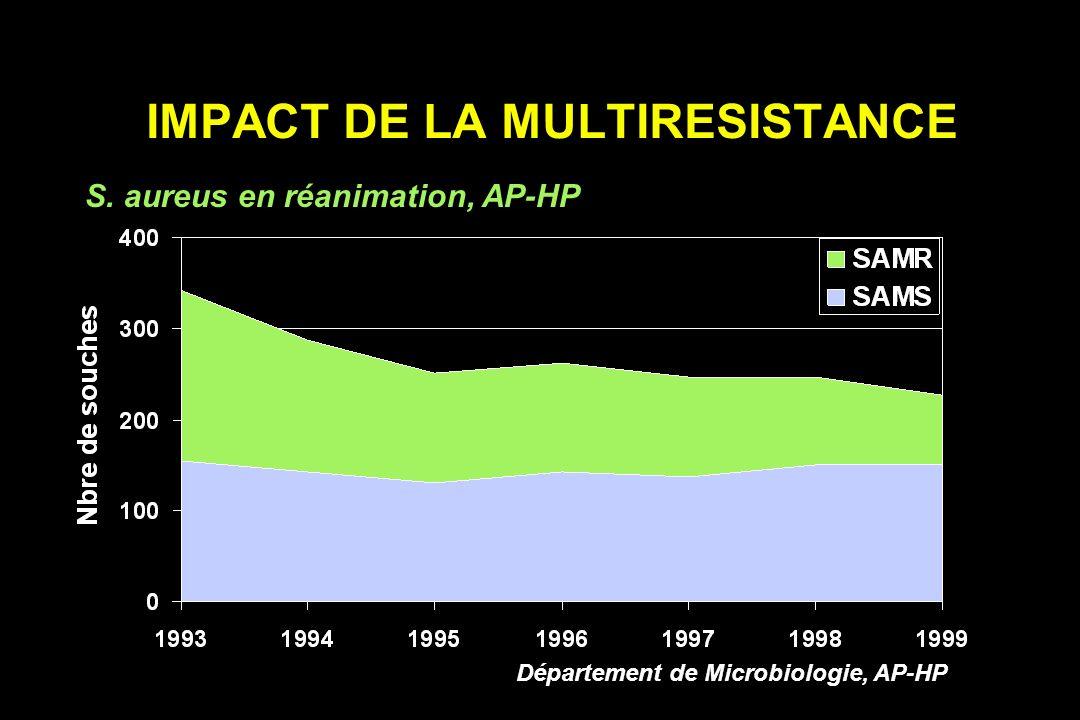 RISQUES DE LA MULTIRESISTANCE Impact des BMR Morbidité - Mortalité - coûts des infections à BMR Impact sur le taux des infections nosocomiales Pression de sélection des antibiotiques à large spectre : - sur les BMR traitées - sur les autres espèces Risque de diffusion extrahospitalière des BMR