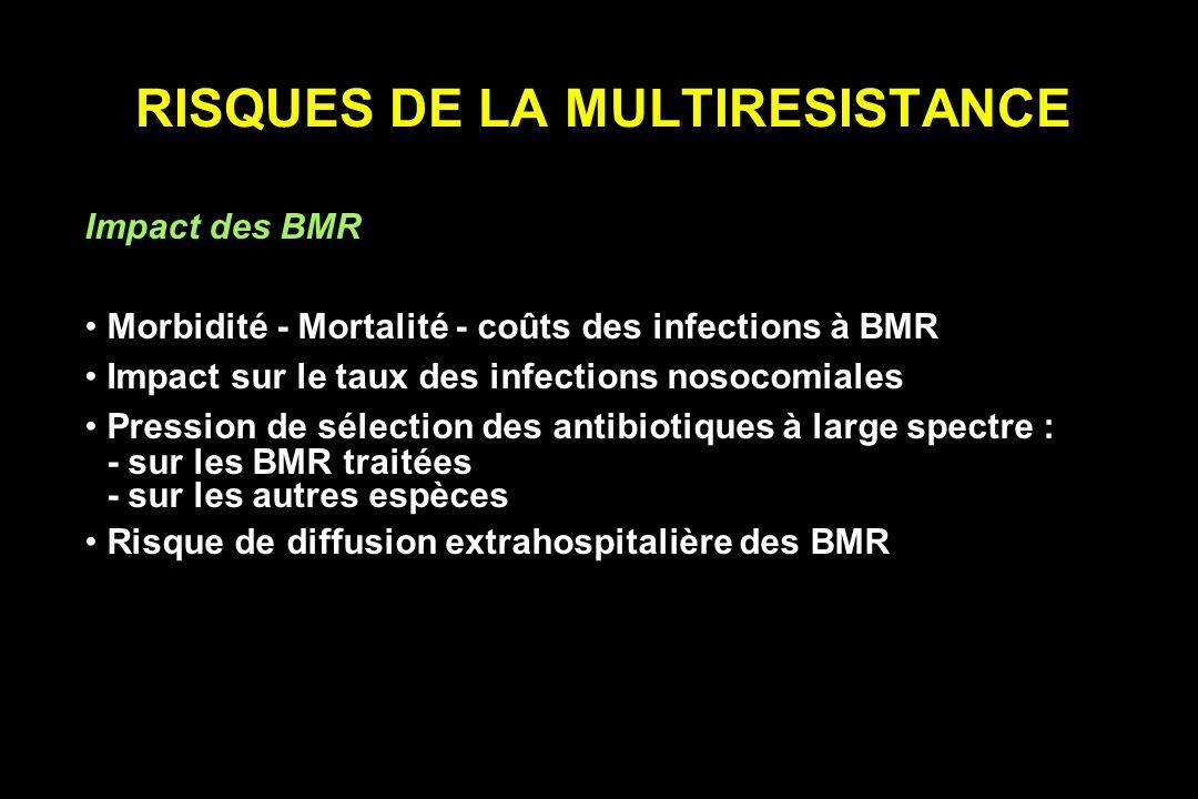 RISQUES DE LA MULTIRESISTANCE Impact des BMR Morbidité - Mortalité - coûts des infections à BMR Impact sur le taux des infections nosocomiales Pressio