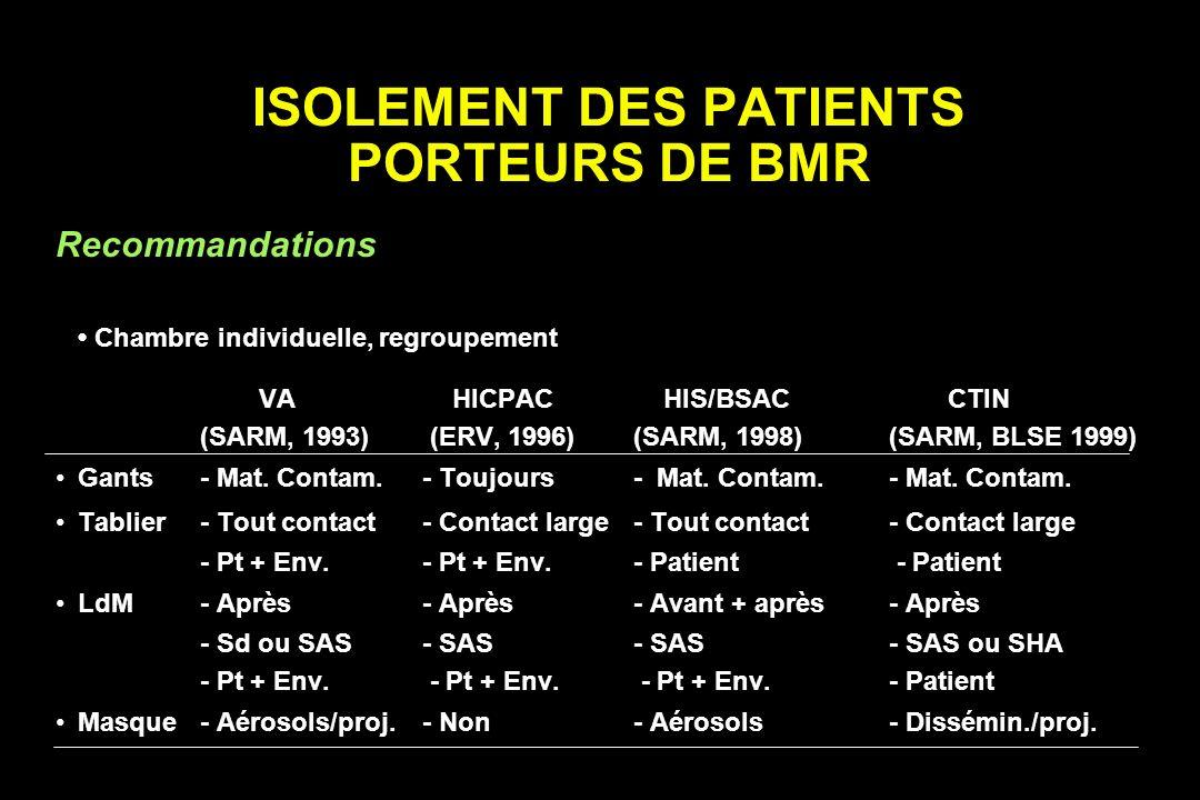 ISOLEMENT DES PATIENTS PORTEURS DE BMR Recommandations Chambre individuelle, regroupement VA HICPAC HIS/BSAC CTIN (SARM, 1993) (ERV, 1996) (SARM, 1998