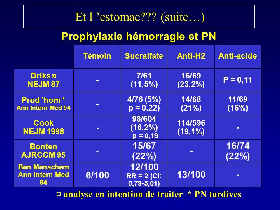 Et l estomac??? (suite…) Prophylaxie hémorragie et PN Driks ¤ NEJM 87 Prod hom * Ann Intern Med 94 Témoin - - Sucralfate 7/61 (11,5%) 4/76 (5%) p = 0,