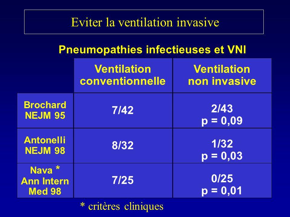 Eviter la ventilation invasive Pneumopathies infectieuses et VNI Ventilation conventionnelle Ventilation non invasive 7/42 2/43 p = 0,09 Brochard NEJM