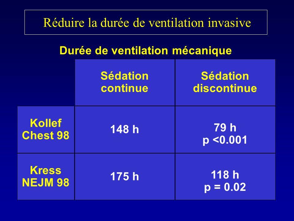 Réduire la durée de ventilation invasive Sédation continue Sédation discontinue 148 h 79 h p <0.001 Kollef Chest 98 Kress NEJM 98 175 h 118 h p = 0.02