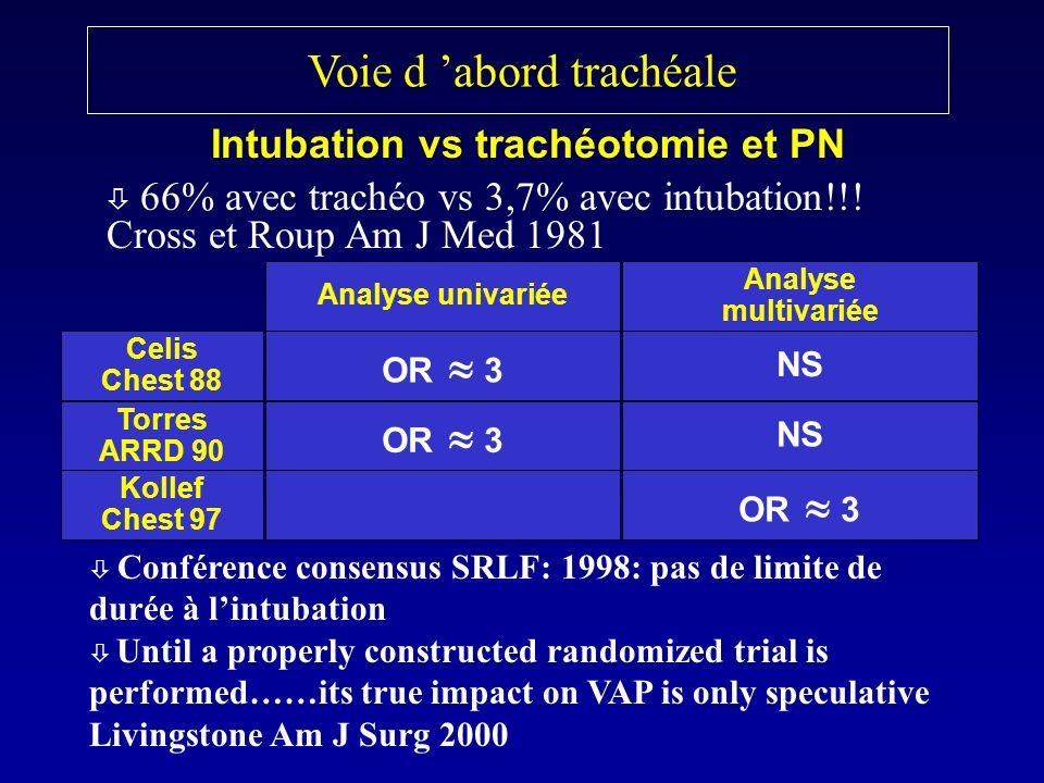 Voie d abord trachéale 66% avec trachéo vs 3,7% avec intubation!!! Cross et Roup Am J Med 1981 Intubation vs trachéotomie et PN Analyse univariée Anal