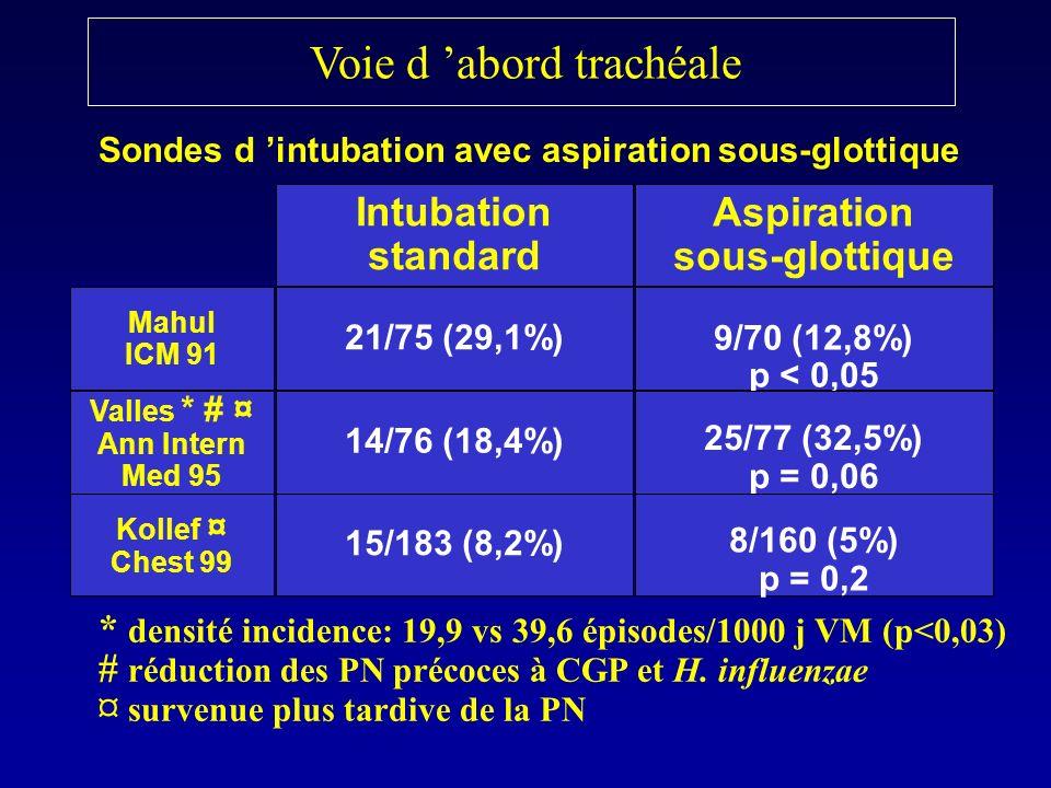 Voie d abord trachéale Intubation standard Aspiration sous-glottique 21/75 (29,1%)9/70 (12,8%) p < 0,05 Mahul ICM 91 Valles * # ¤ Ann Intern Med 95 14
