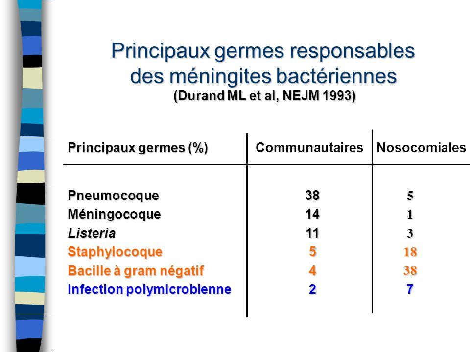 Principaux germes responsables des méningites bactériennes (Durand ML et al, NEJM 1993) 51318387381411542PneumocoqueMéningocoqueListeriaStaphylocoque