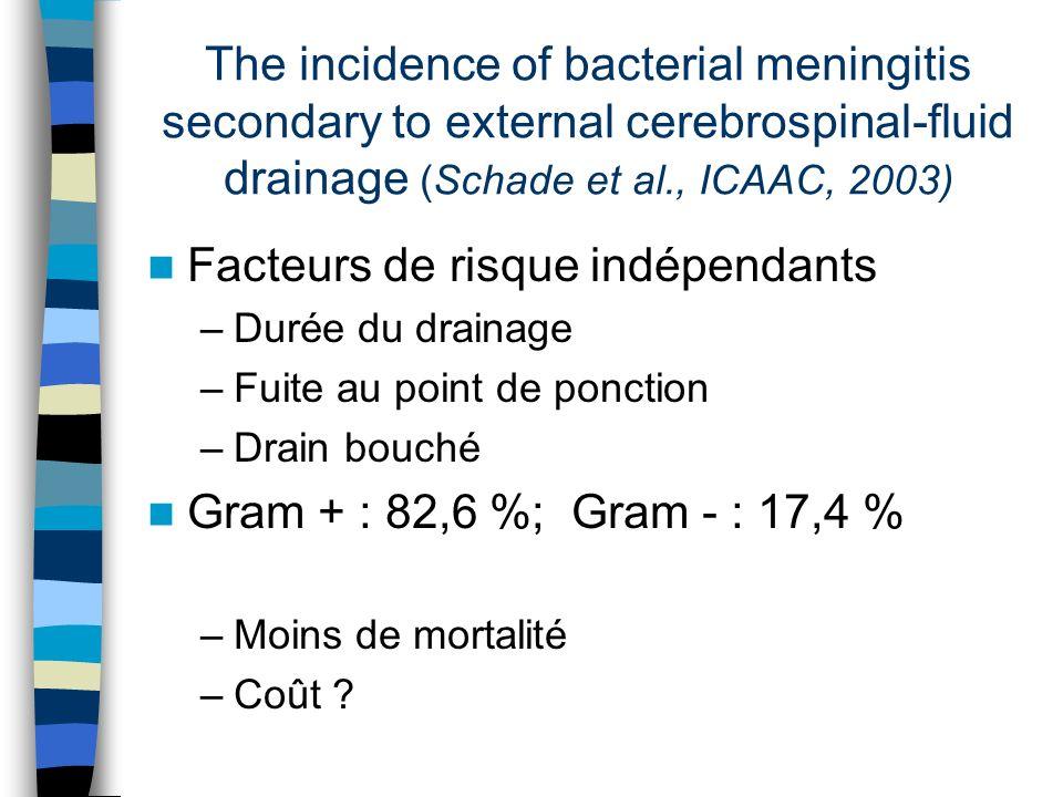 The incidence of bacterial meningitis secondary to external cerebrospinal-fluid drainage (Schade et al., ICAAC, 2003) Facteurs de risque indépendants