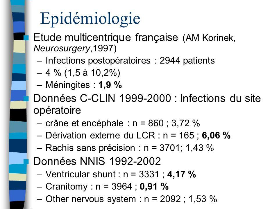 Etude multicentrique française (AM Korinek, Neurosurgery,1997) –Infections postopératoires : 2944 patients –4 % (1,5 à 10,2%) –Méningites : 1,9 % Donn