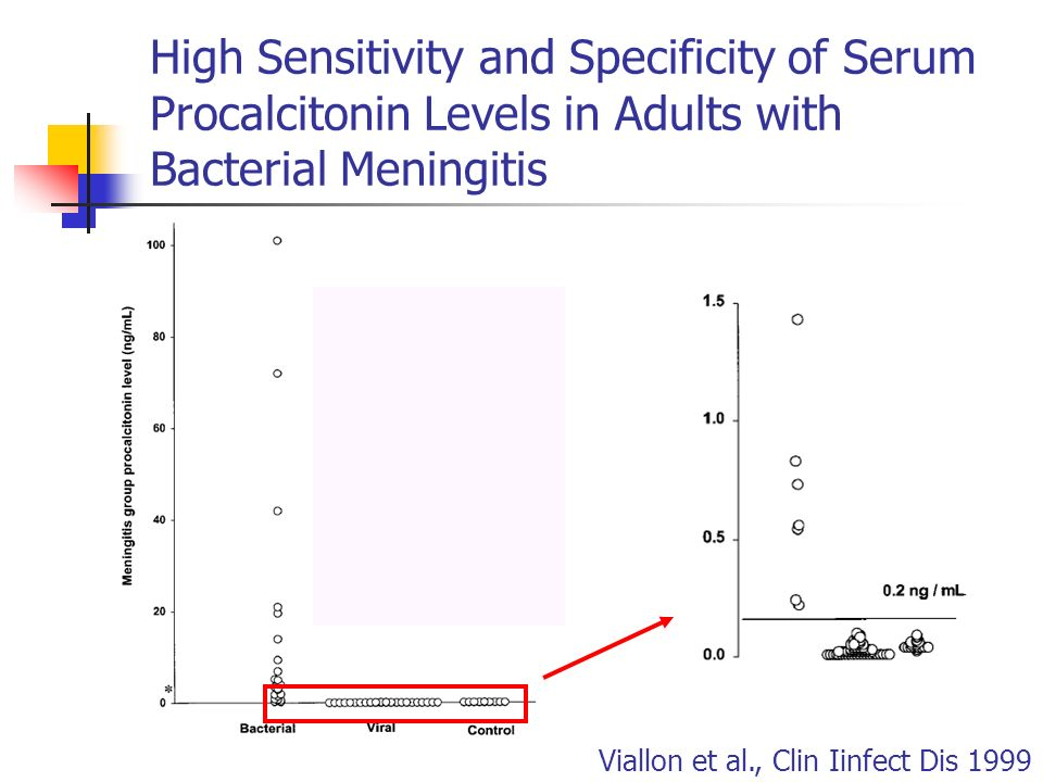 High Sensitivity and Specificity of Serum Procalcitonin Levels in Adults with Bacterial Meningitis Viallon et al., Clin Iinfect Dis 1999