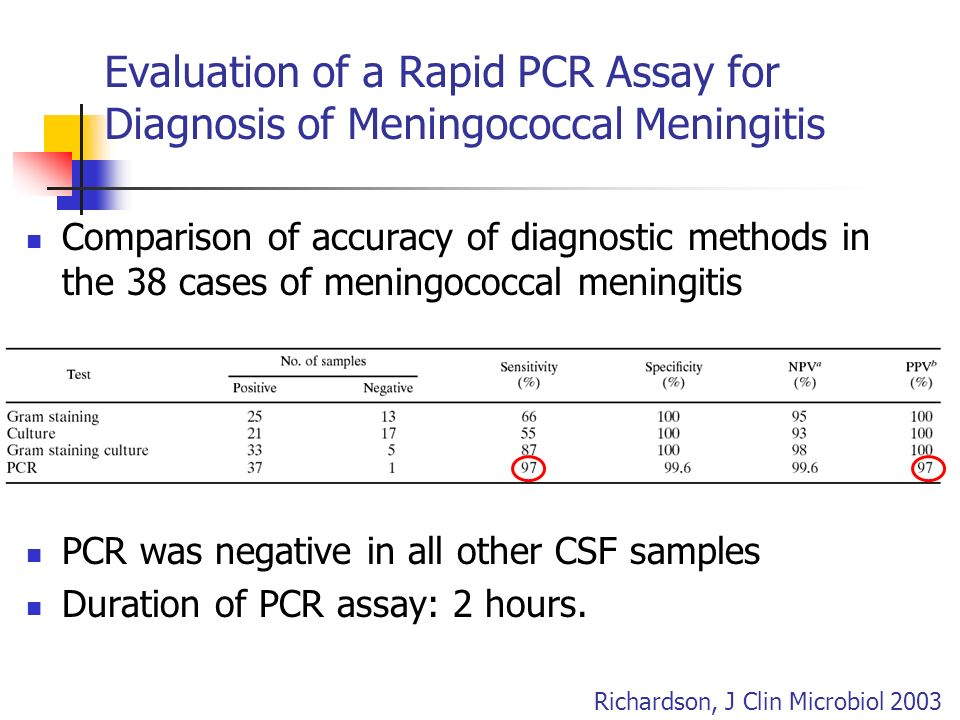 Comparison of accuracy of diagnostic methods in the 38 cases of meningococcal meningitis PCR was negative in all other CSF samples Duration of PCR ass