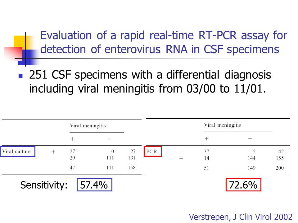 Evaluation of a rapid real-time RT-PCR assay for detection of enterovirus RNA in CSF specimens 251 CSF specimens with a differential diagnosis includi