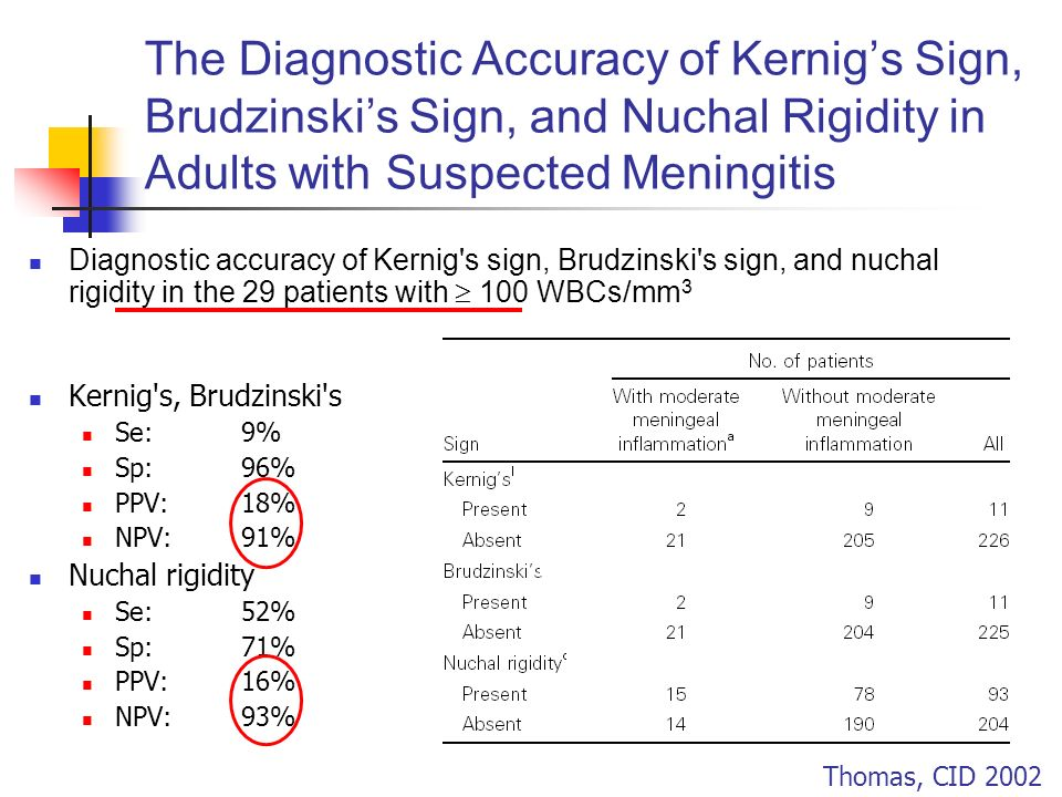 The Diagnostic Accuracy of Kernigs Sign, Brudzinskis Sign, and Nuchal Rigidity in Adults with Suspected Meningitis Diagnostic accuracy of Kernig's sig