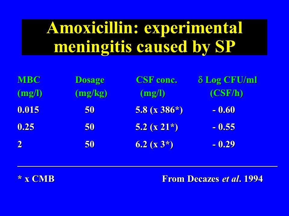 Amoxicillin: experimental meningitis caused by SP MBCDosage CSF conc. Log CFU/ml (mg/l)(mg/kg) (mg/l) (CSF/h) 0.015 50 5.8 (x 386*) - 0.60 0.25 50 5.2
