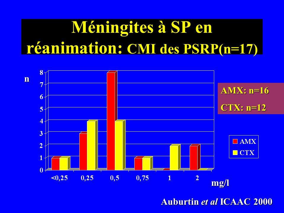 Méningites à SP en réanimation: CMI des PSRP(n=17) n mg/l Auburtin et al ICAAC 2000 Auburtin et al ICAAC 2000 AMX: n=16 CTX: n=12