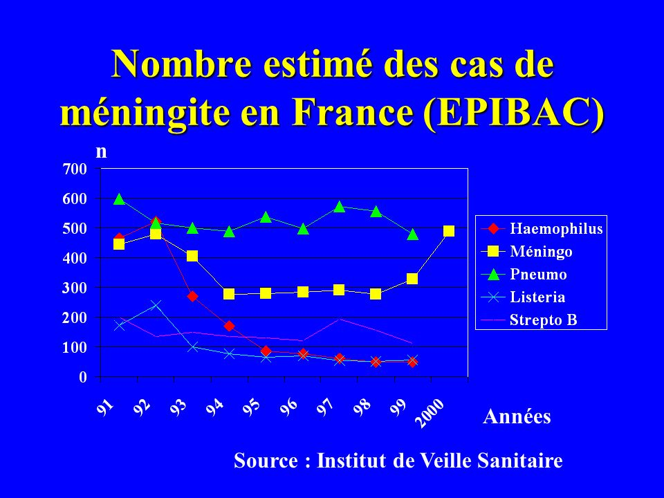 SP with reduced susceptibility to Peni G : MIC of CTX (n=86)* % MICs : mg/l MICs : mg/l * France 1997 (strains isolated from CSF)