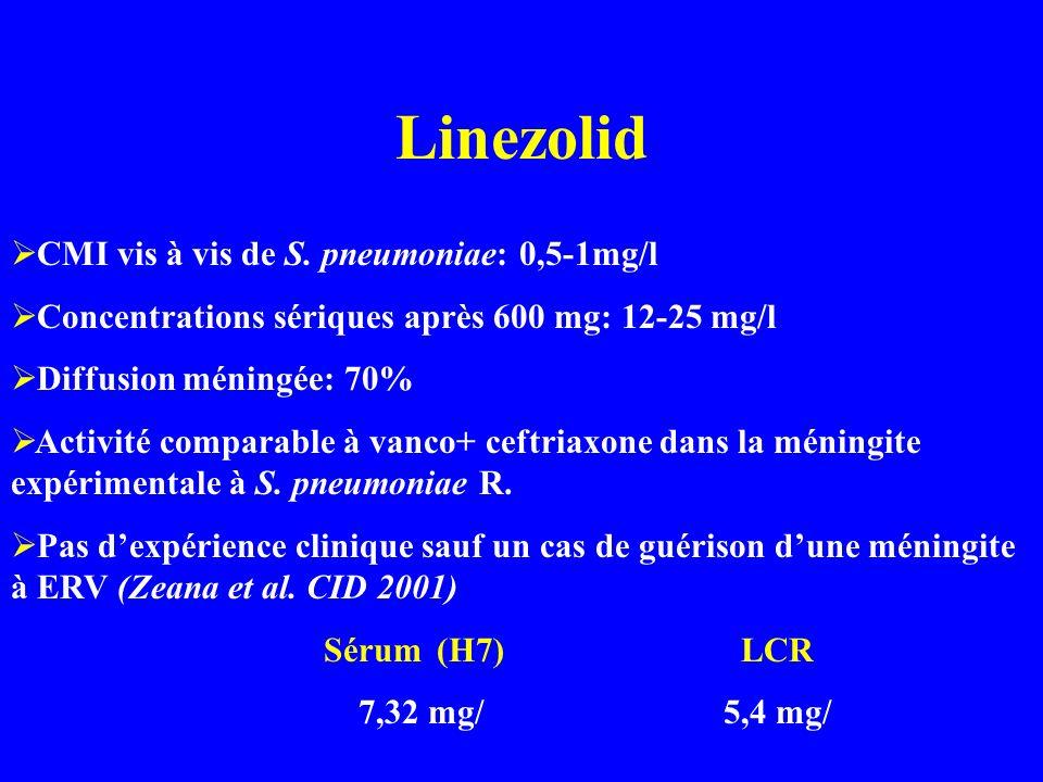 Linezolid CMI vis à vis de S. pneumoniae: 0,5-1mg/l Concentrations sériques après 600 mg: 12-25 mg/l Diffusion méningée: 70% Activité comparable à van