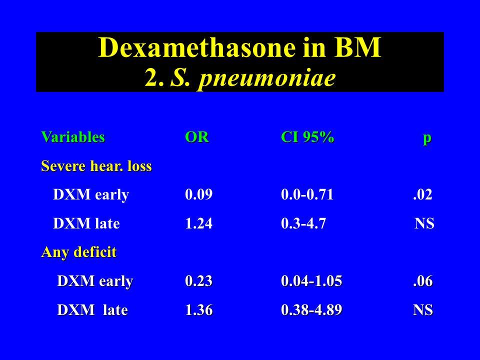 Dexamethasone in BM 2. S. pneumoniae VariablesORCI 95% p Severe hear. loss DXM early0.090.0-0.71.02 DXM late1.240.3-4.7 NS Any deficit DXM early0.230.