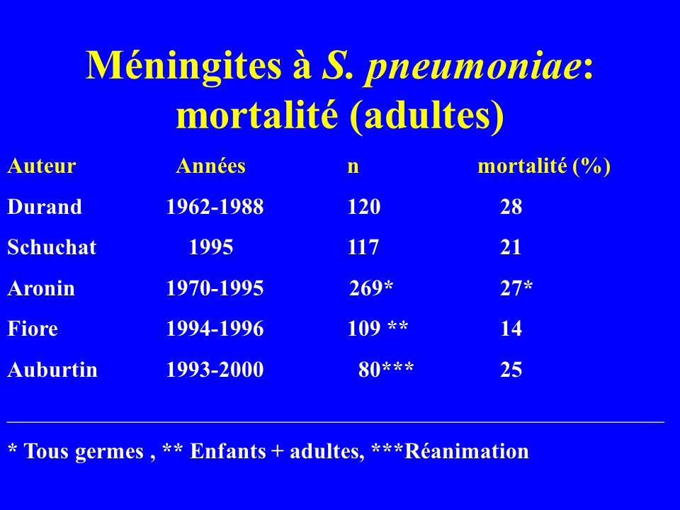 Méningites à S. pneumoniae: mortalité (adultes) Auteur Annéesn mortalité (%) Durand 1962-1988120 28 Schuchat 1995117 21 Aronin 1970-1995 269* 27* Fior