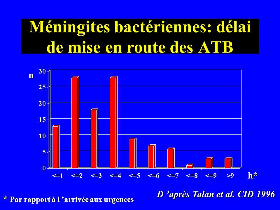 Méningites bactériennes: délai de mise en route des ATB n h* D après Talan et al. CID 1996 * Par rapport à l arrivée aux urgences