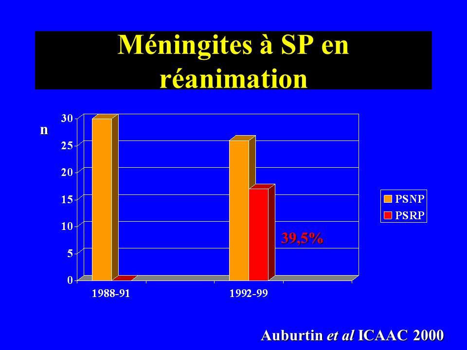 Méningites à SP en réanimation n Auburtin et al ICAAC 2000 Auburtin et al ICAAC 2000 39,5%