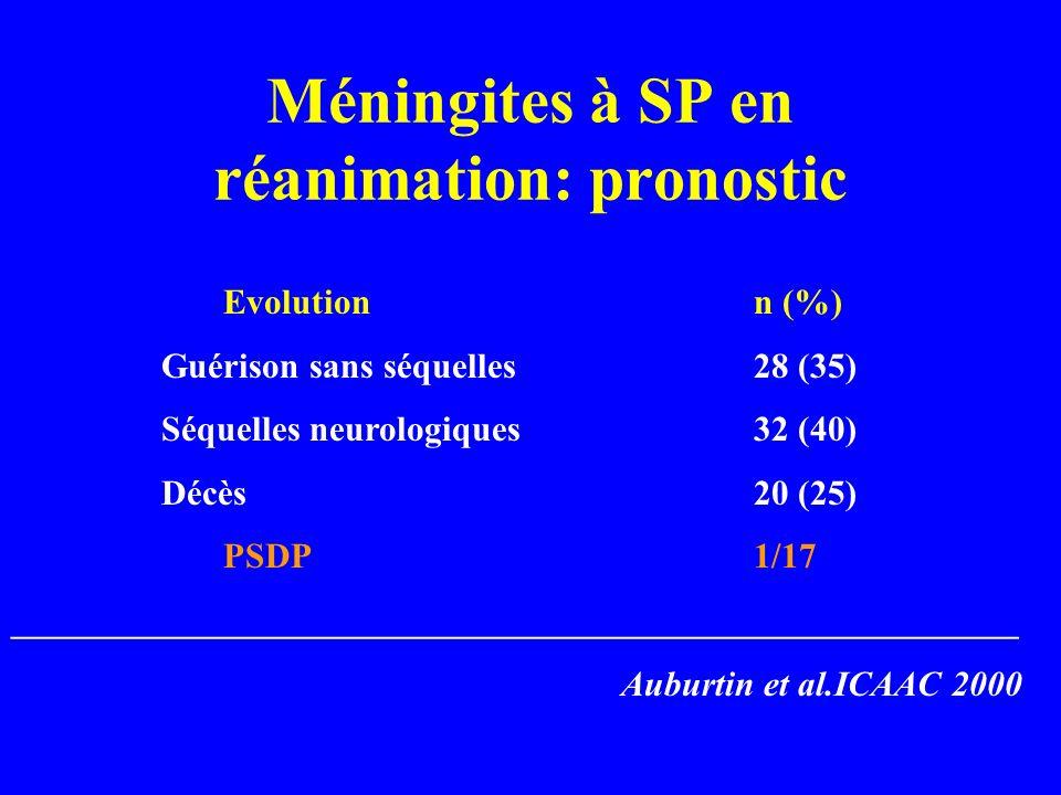 Méningites à SP en réanimation: pronostic Evolutionn (%) Guérison sans séquelles28 (35) Séquelles neurologiques32 (40) Décès20 (25) PSDP1/17 _________