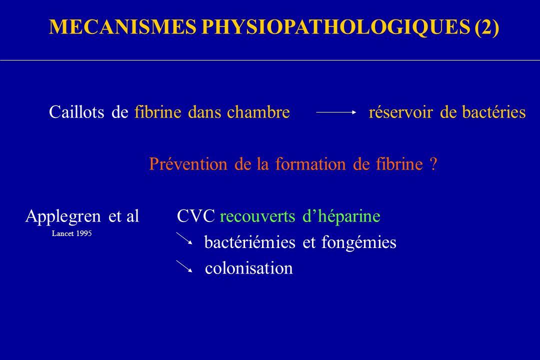 MECANISMES PHYSIOPATHOLOGIQUES (2) Caillots de fibrine dans chambreréservoir de bactéries Prévention de la formation de fibrine ? Applegren et alCVC r