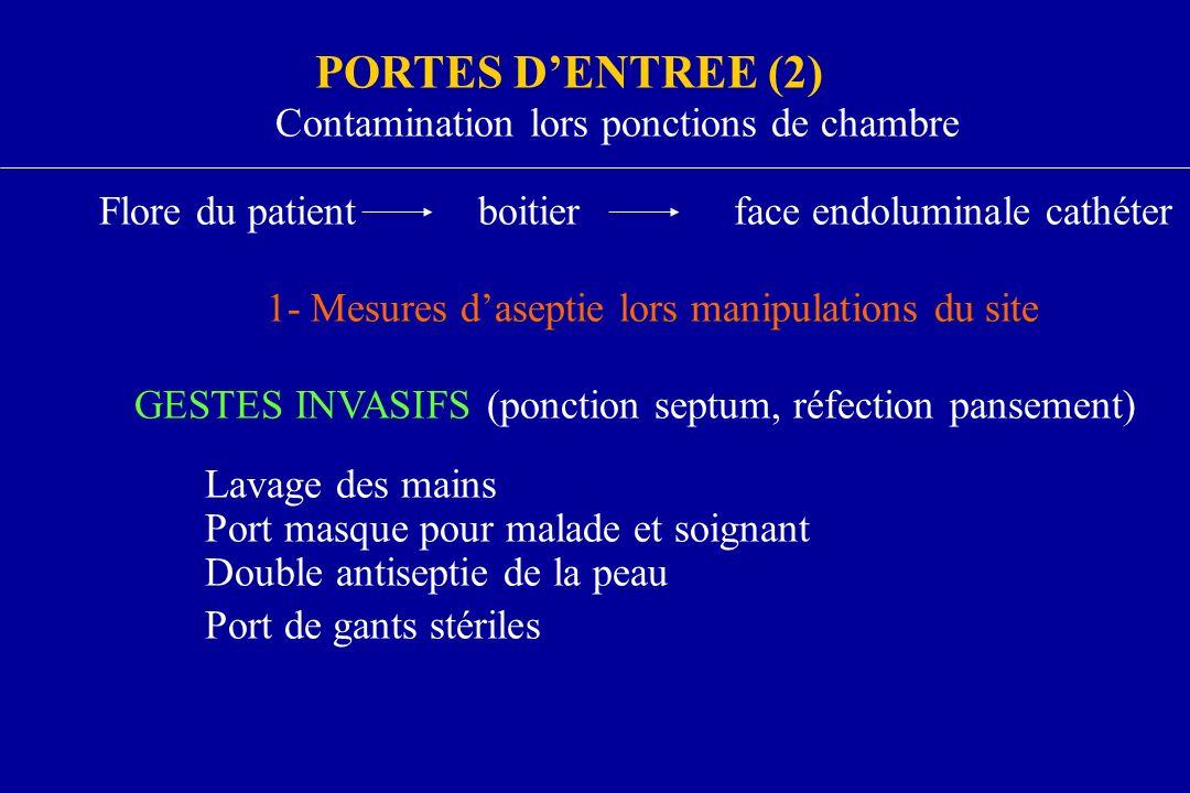 PORTES DENTREE (2) Contamination lors ponctions de chambre boitierface endoluminale cathéterFlore du patient 1- Mesures daseptie lors manipulations du