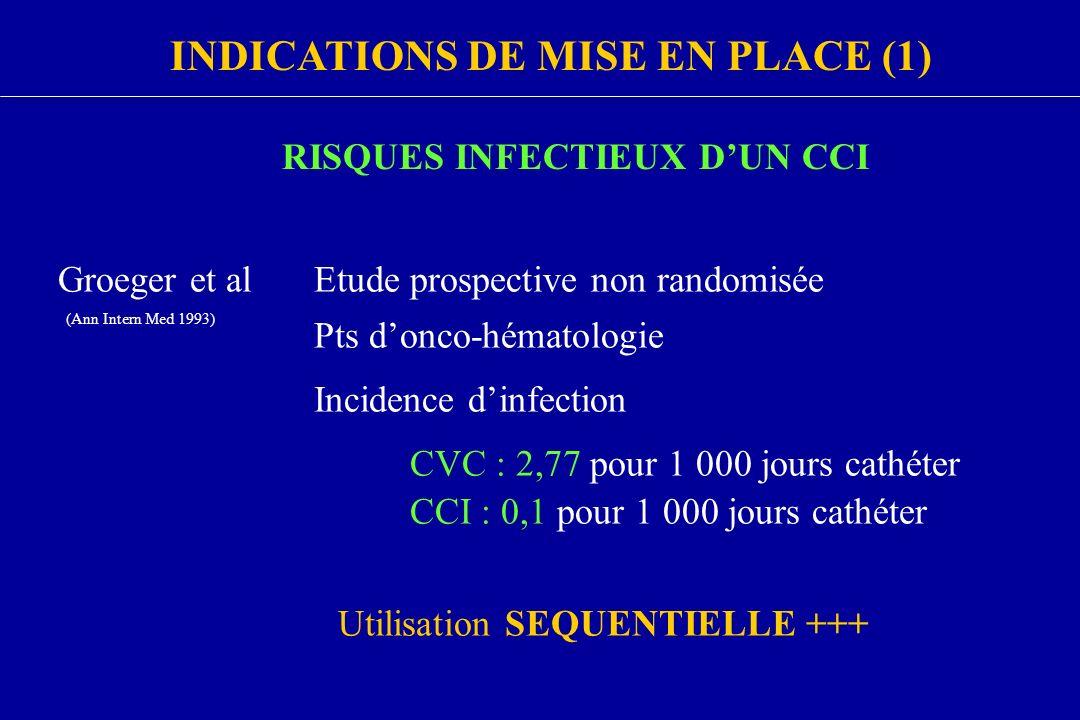 RISQUES INFECTIEUX DUN CCI Groeger et alEtude prospective non randomisée Pts donco-hématologie CVC : 2,77 pour 1 000 jours cathéter CCI : 0,1 pour 1 0