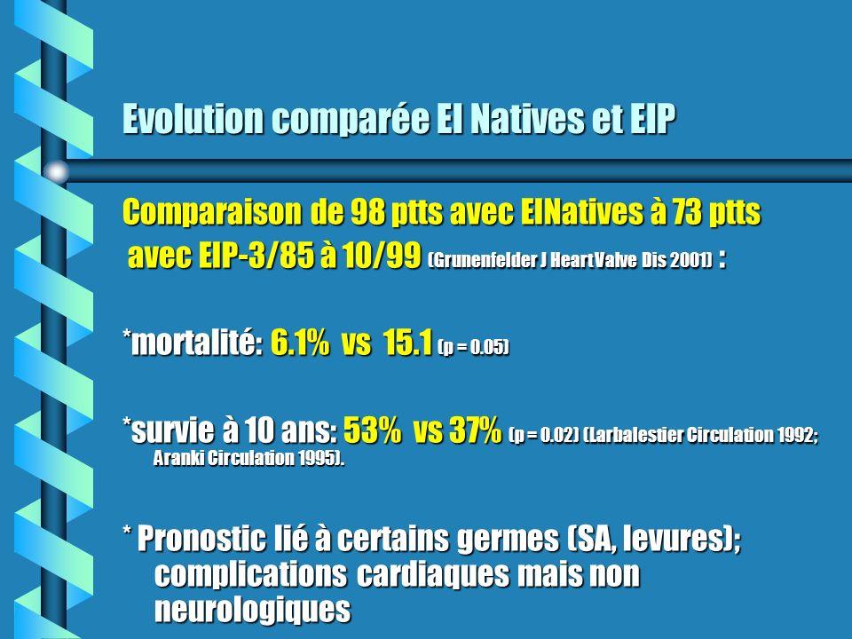 Evolution comparée EI Natives et EIP Comparaison de 98 ptts avec EINatives à 73 ptts avec EIP-3/85 à 10/99 (Grunenfelder J Heart Valve Dis 2001) : ave