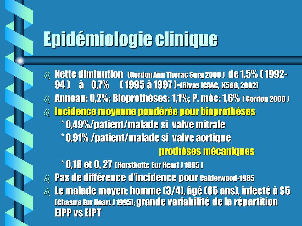 Epidémiologie clinique b Nette diminution (Gordon Ann Thorac Surg 2000 ) de 1,5% ( 1992- 94 ) à 0,7% ( 1995 à 1997 )- (Rivas ICAAC, K586, 2002) b Anne