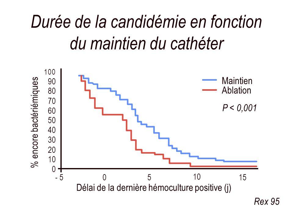 Durée de la candidémie en fonction du maintien du cathéter 0 10 20 30 40 50 60 70 80 90 100 - 505 10 15 Maintien Ablation P < 0,001 Délai de la derniè