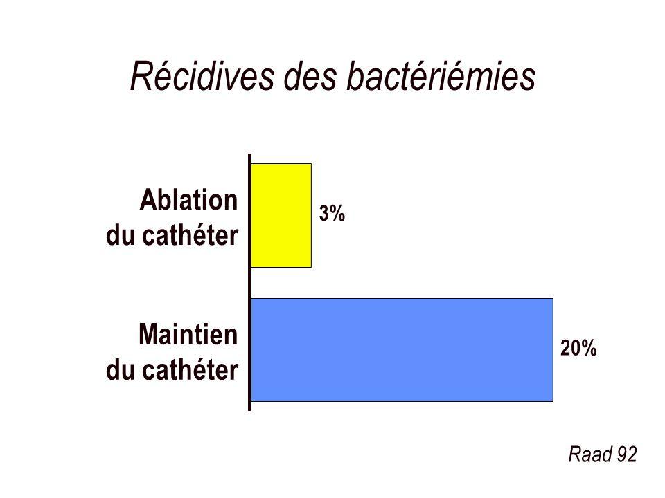 Récidives des bactériémies 20% 3% Maintien du cathéter Ablation du cathéter Raad 92
