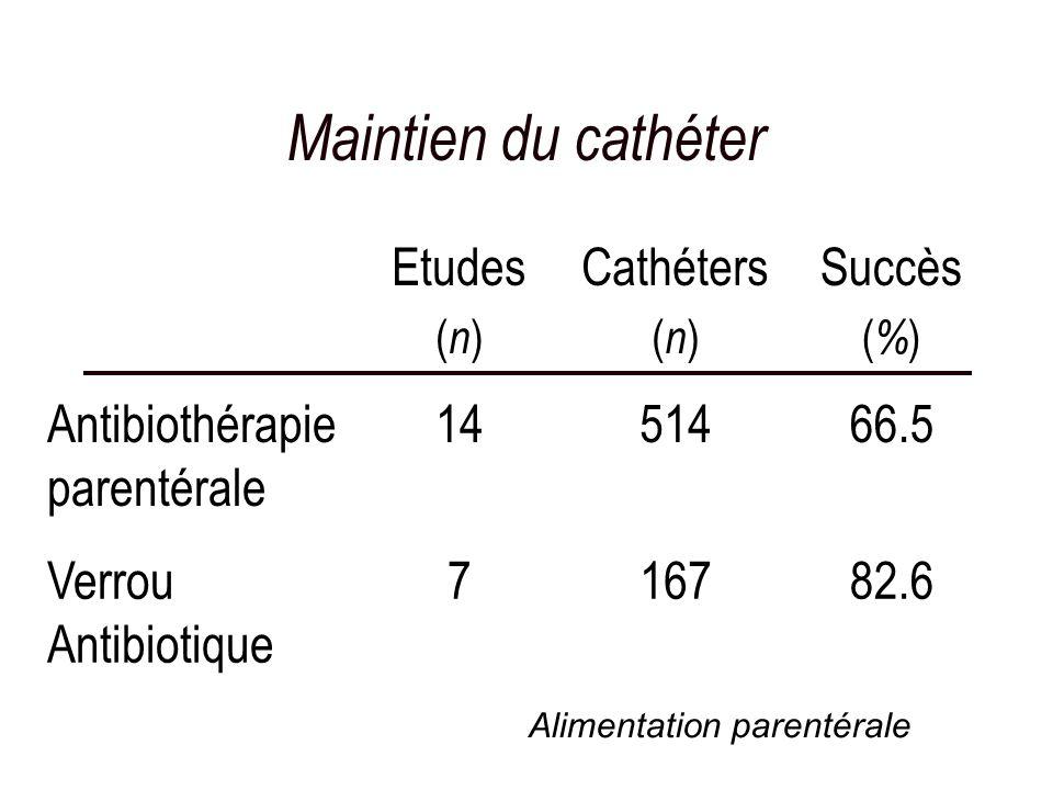 Maintien du cathéter Etudes ( n ) Cathéters ( n ) Succès ( % ) Antibiothérapie parentérale 1451466.5 Verrou Antibiotique 716782.6 Alimentation parenté