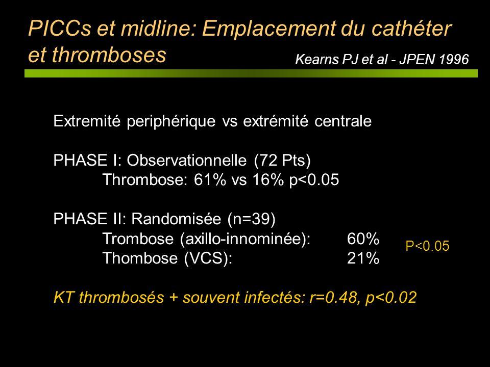 Kearns PJ et al - JPEN 1996 PICCs et midline: Emplacement du cathéter et thromboses Extremité periphérique vs extrémité centrale PHASE I: Observationn