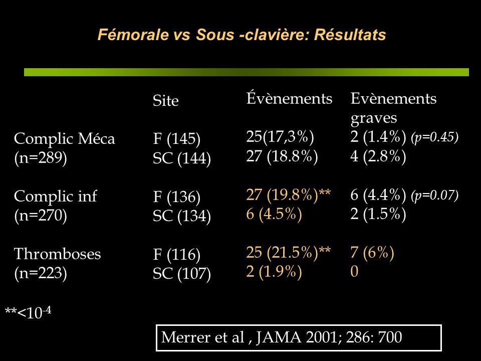 Fémorale vs Sous -clavière: Résultats Complic Méca (n=289) Complic inf (n=270) Thromboses (n=223) Site F (145) SC (144) F (136) SC (134) F (116) SC (1