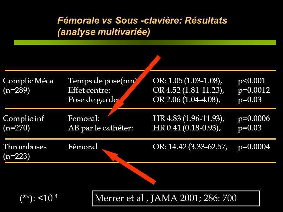 Fémorale vs Sous -clavière: Résultats (analyse multivariée) Complic Méca (n=289) Complic inf (n=270) Thromboses (n=223) (**): <10 -4 Temps de pose(mn)
