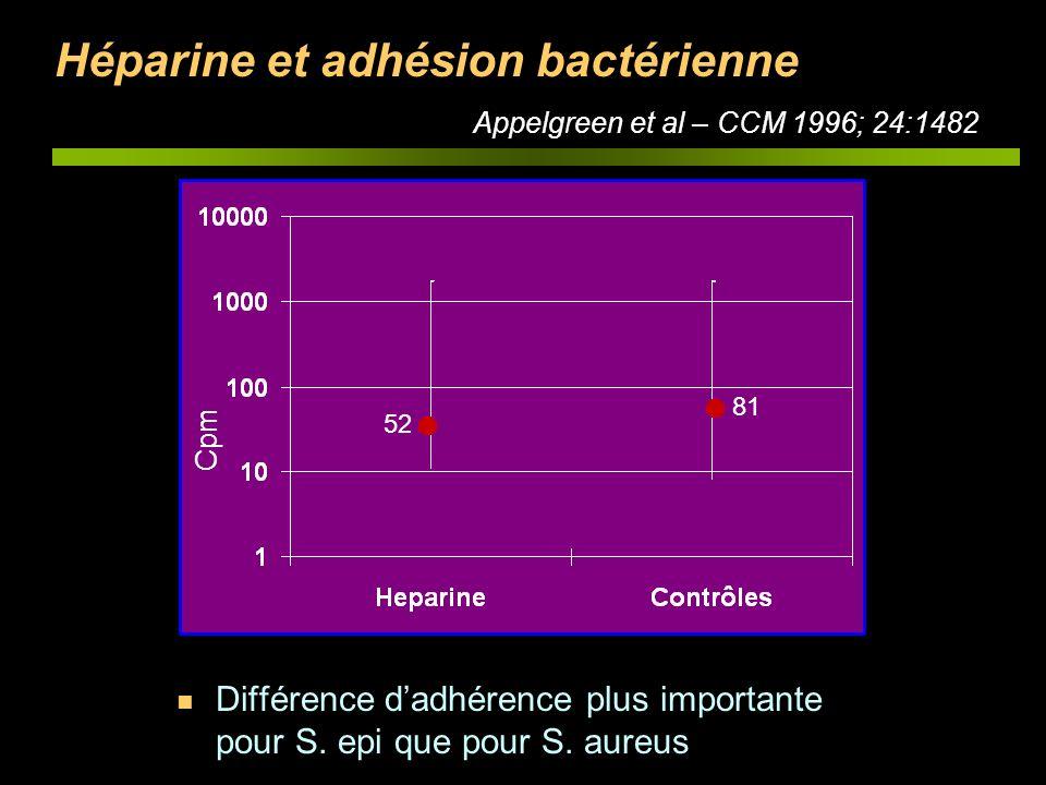 Héparine et adhésion bactérienne Appelgreen et al – CCM 1996; 24:1482 52 81 Cpm n Différence dadhérence plus importante pour S. epi que pour S. aureus