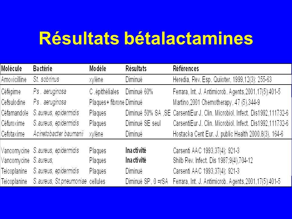 Résultats bétalactamines