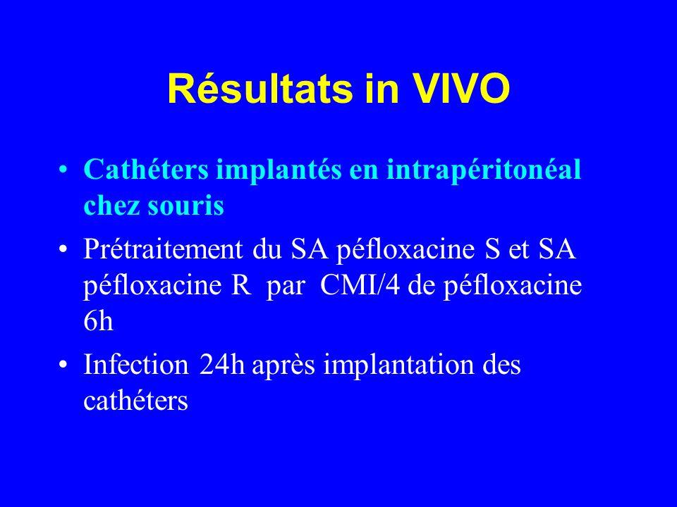 Résultats in VIVO Cathéters implantés en intrapéritonéal chez souris Prétraitement du SA péfloxacine S et SA péfloxacine R par CMI/4 de péfloxacine 6h