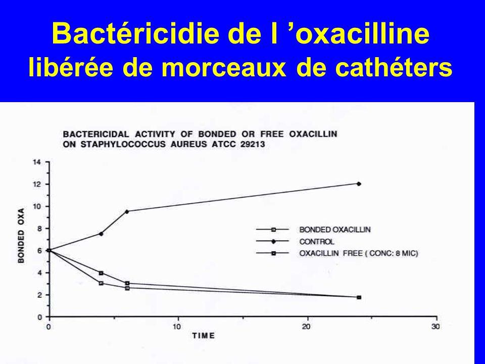 Bactéricidie de l oxacilline libérée de morceaux de cathéters