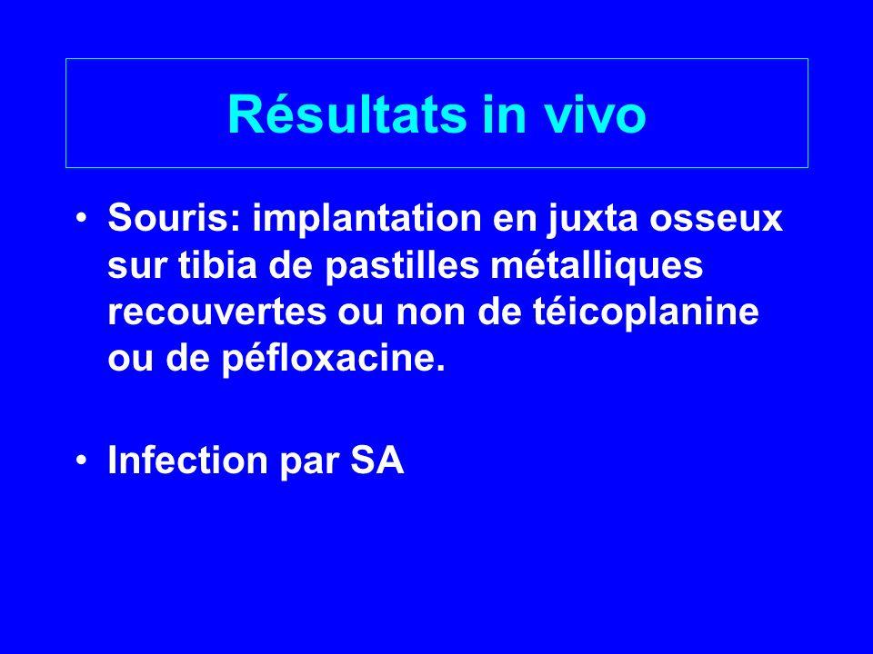 Résultats in vivo Souris: implantation en juxta osseux sur tibia de pastilles métalliques recouvertes ou non de téicoplanine ou de péfloxacine. Infect