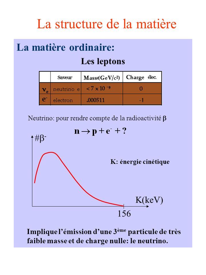 La structure de la matière La matière ordinaire: Les leptons Implique lémission dune 3 ème particule de très faible masse et de charge nulle: le neutr