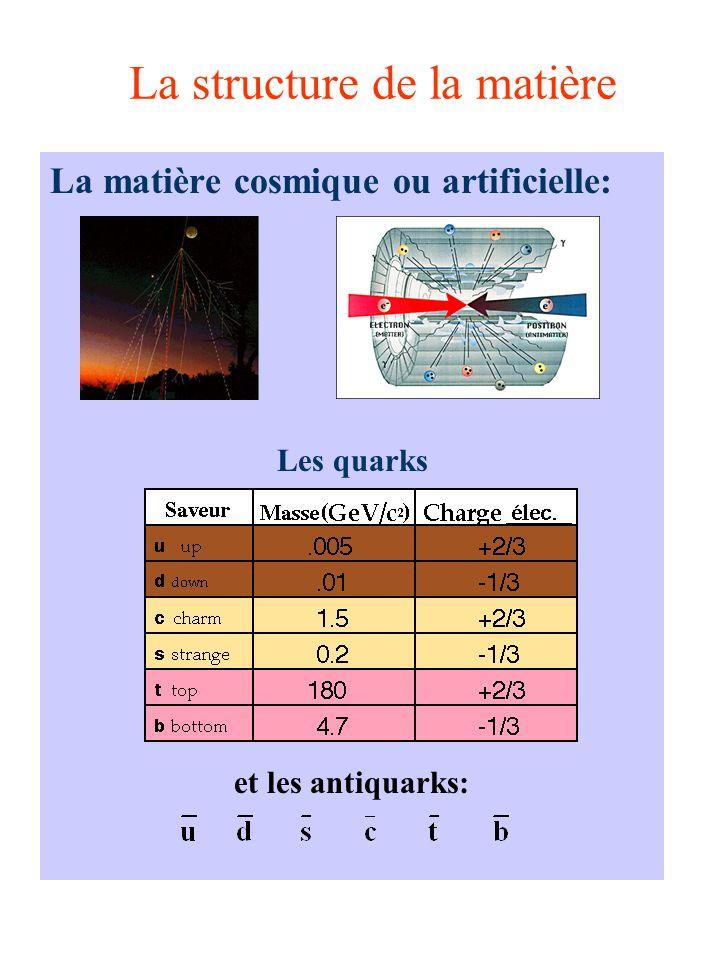 La structure de la matière La matière cosmique ou artificielle: Les quarks et les antiquarks: