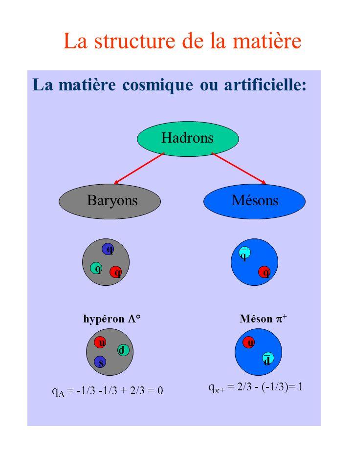 La structure de la matière La matière cosmique ou artificielle: u s d hypéron ° q = -1/3 -1/3 + 2/3 = 0 Hadrons BaryonsMésons q q q q Méson + q + = 2/