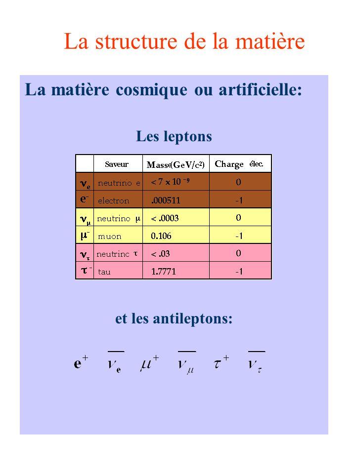 La structure de la matière La matière cosmique ou artificielle: Les leptons et les antileptons: