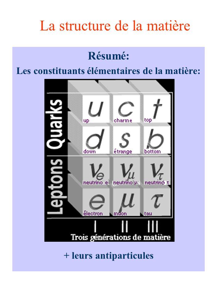 La structure de la matière Résumé: Les constituants élémentaires de la matière: + leurs antiparticules