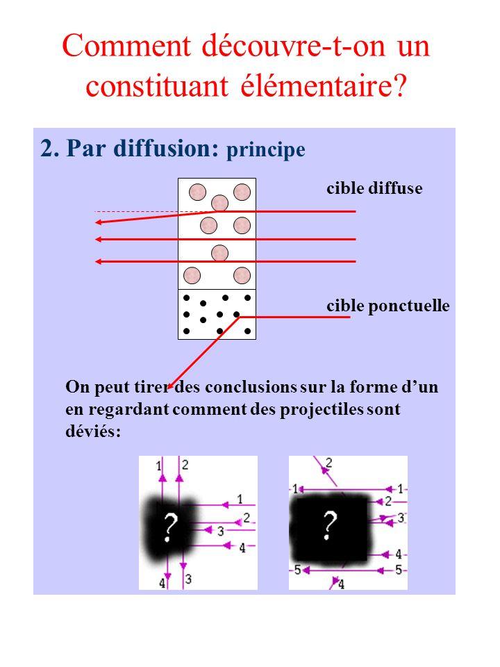 Comment découvre-t-on un constituant élémentaire? 2. Par diffusion: principe cible diffuse cible ponctuelle On peut tirer des conclusions sur la forme