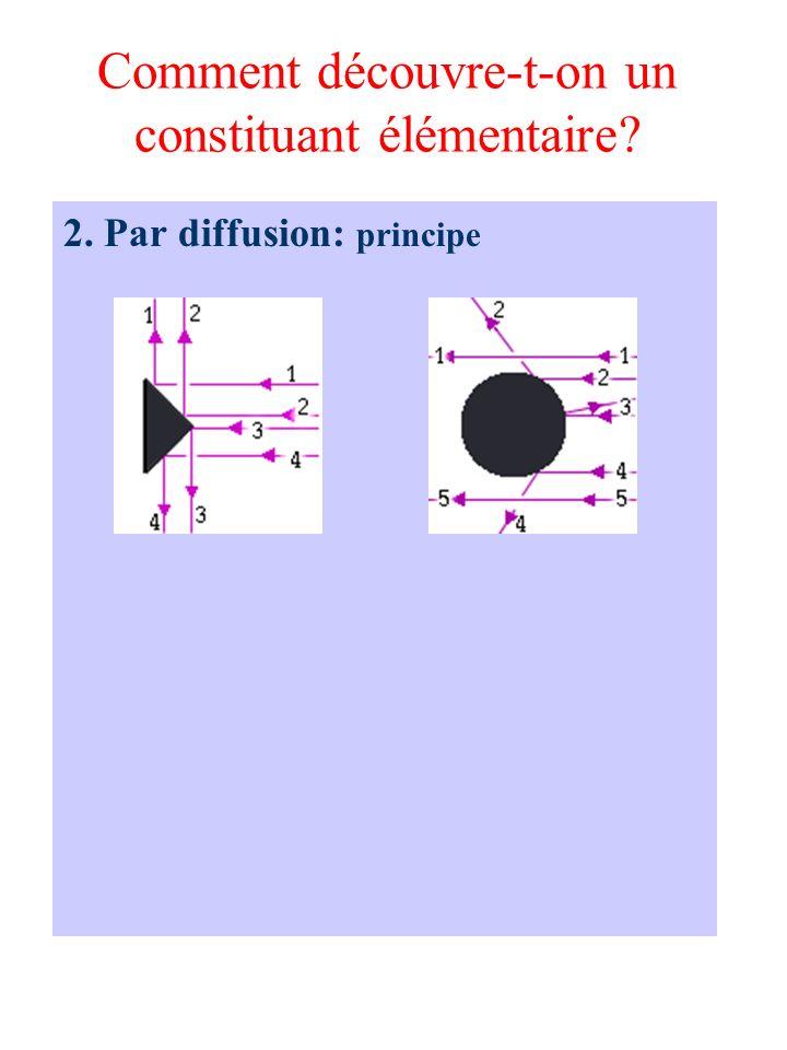 Comment découvre-t-on un constituant élémentaire? 2. Par diffusion: principe