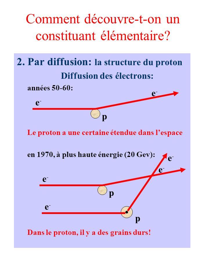 Comment découvre-t-on un constituant élémentaire? 2. Par diffusion: la structure du proton Diffusion des électrons: années 50-60: Le proton a une cert